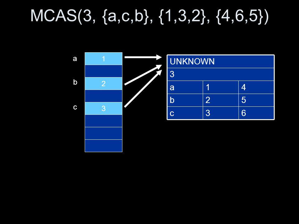 MCAS(3, {a,c,b}, {1,3,2}, {4,6,5}) 1 2 3 63c 52b 41a 3 UNKNOWN a b c