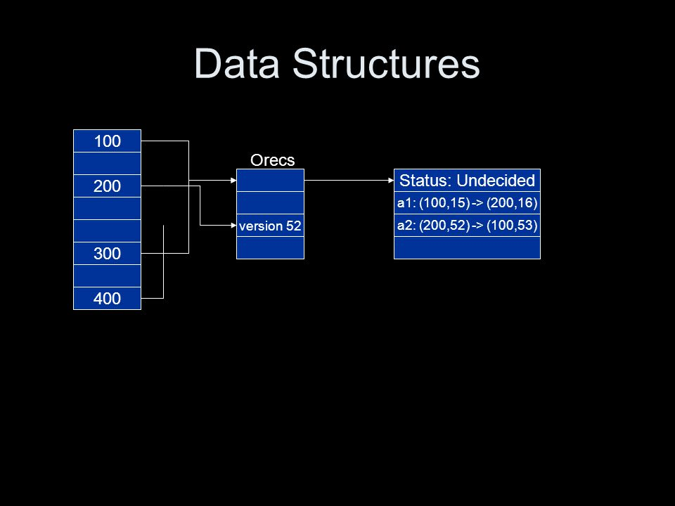 Data Structures 100 200 300 400 version 52 Status: Undecided a1: (100,15) -> (200,16) a2: (200,52) -> (100,53) Orecs