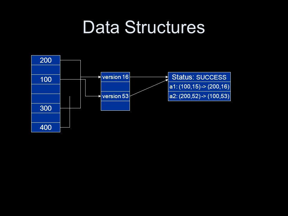 version 52 version 15 version 53 version 16 Data Structures 100 200 300 400 Status: UNKNOWN a1: (100,15) -> (200,16) a2: (200,52) -> (200,52)a2: (200,52) -> (100,53) 200 100 Status: SUCCESS