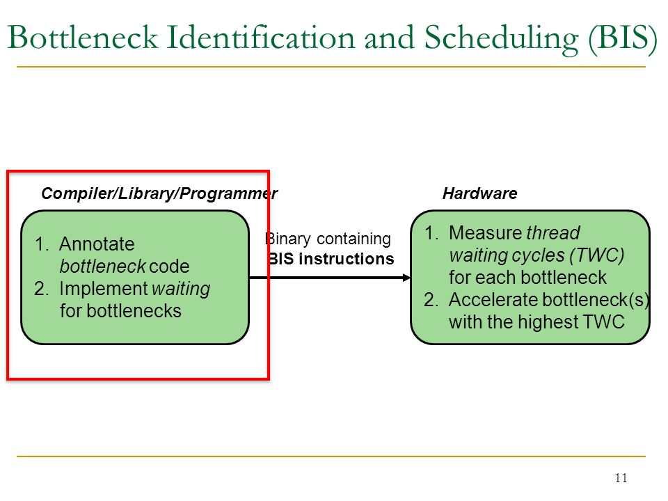 1.Annotate bottleneck code 2.Implement waiting for bottlenecks 1.Measure thread waiting cycles (TWC) for each bottleneck 2.Accelerate bottleneck(s) with the highest TWC Binary containing BIS instructions Compiler/Library/Programmer Hardware 11 Bottleneck Identification and Scheduling (BIS)