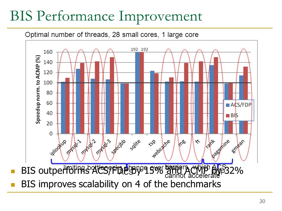BIS Performance Improvement 30 Optimal number of threads, 28 small cores, 1 large core BIS outperforms ACS/FDP by 15% and ACMP by 32% BIS improves scalability on 4 of the benchmarks barriers, which ACS cannot accelerate limiting bottlenecks change over time ACSFDP