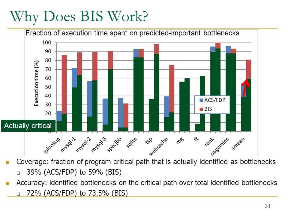 Why Does BIS Work.