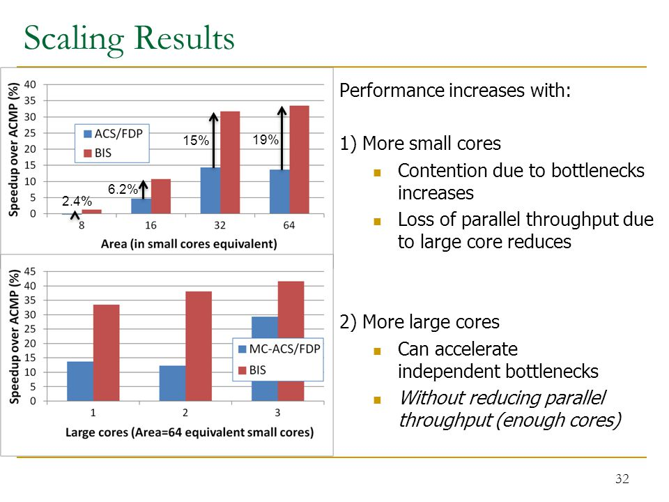 Scaling Results 32 Performance increases with: 1) More small cores Contention due to bottlenecks increases Loss of parallel throughput due to large core reduces 2) More large cores Can accelerate independent bottlenecks Without reducing parallel throughput (enough cores) 2.4% 6.2% 15% 19%