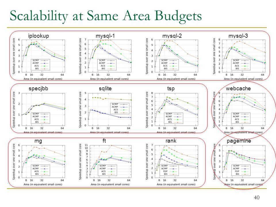 Scalability at Same Area Budgets 40 iplookupmysql-1mysql-2mysql-3 specjbbsqlitetspwebcache mgftrankpagemine