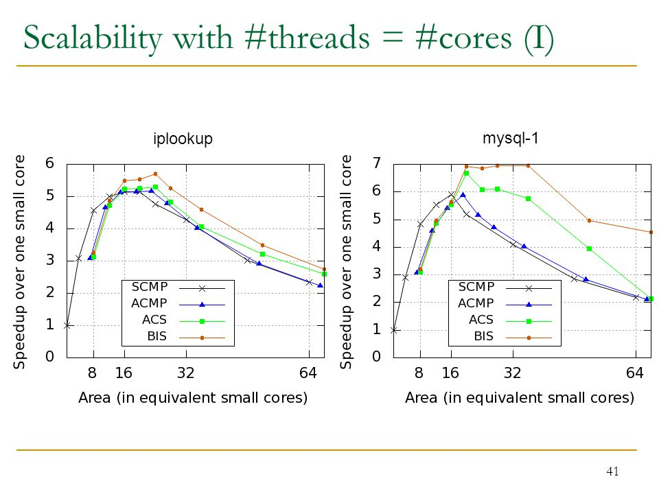 Scalability with #threads = #cores (I) 41 iplookup mysql-1