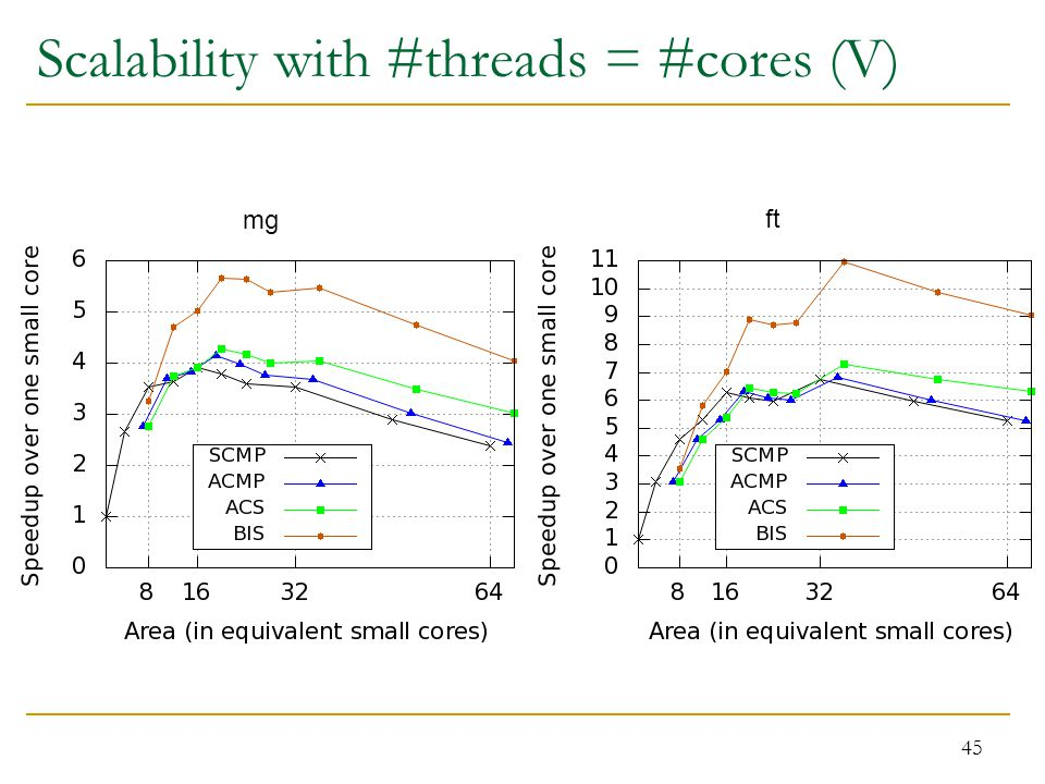 45 mg ft Scalability with #threads = #cores (V)