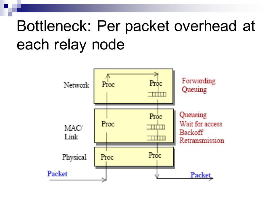 Bottleneck: Per packet overhead at each relay node