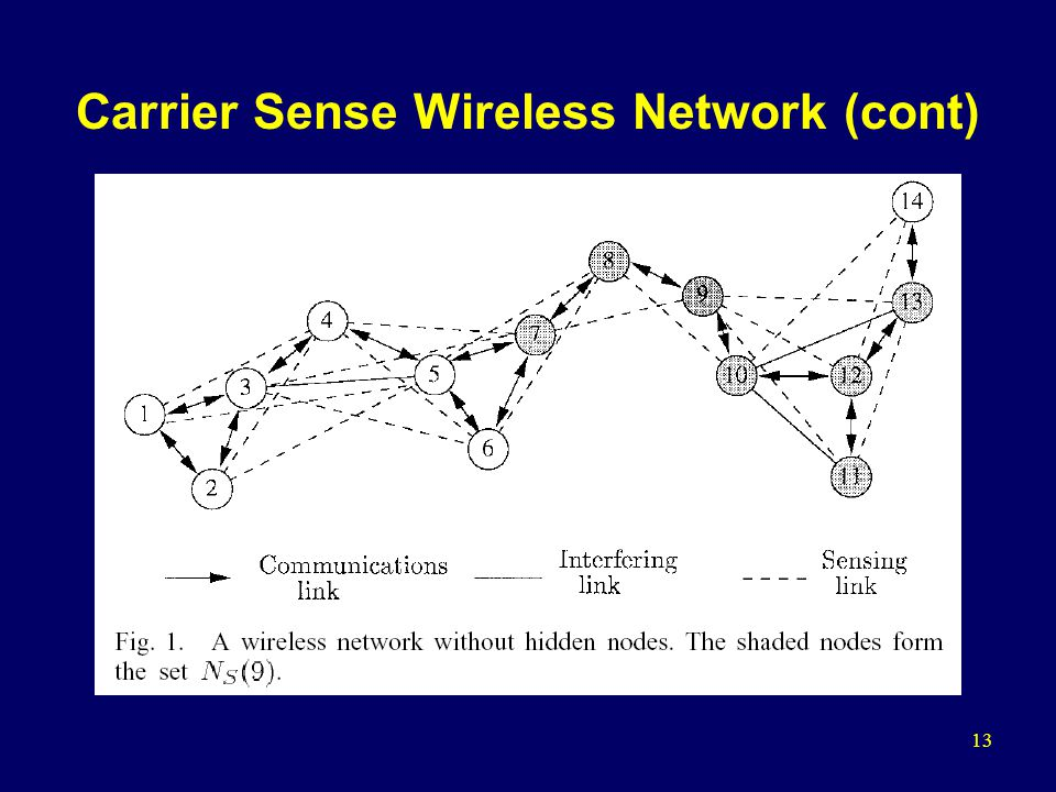 13 Carrier Sense Wireless Network (cont)