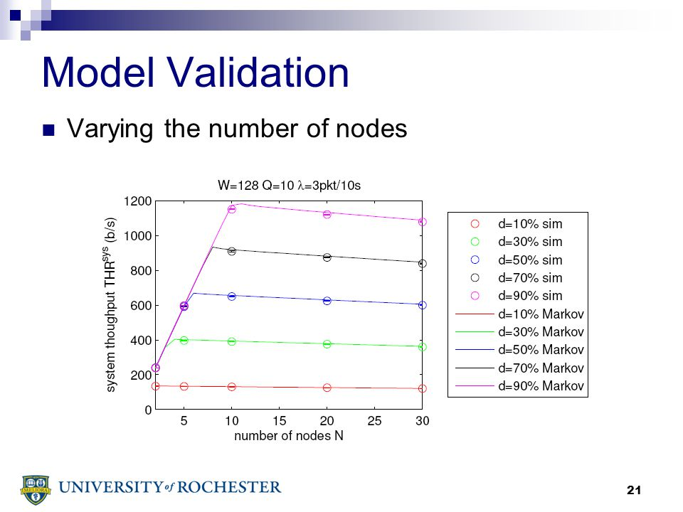 21 Model Validation Varying the number of nodes