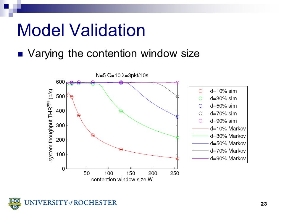 23 Model Validation Varying the contention window size