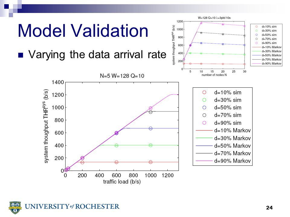 24 Model Validation Varying the data arrival rate
