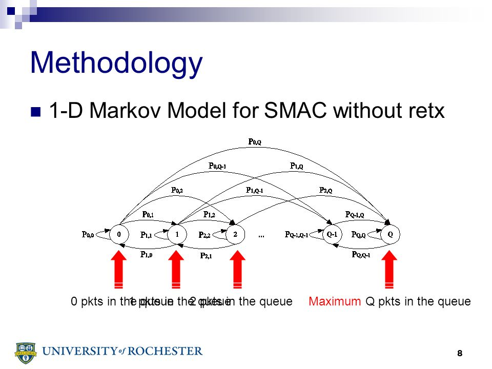 8 Methodology 1-D Markov Model for SMAC without retx 0 pkts in the queue1 pkts in the queue2 pkts in the queueMaximum Q pkts in the queue