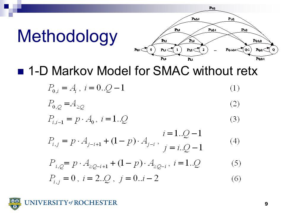 20 Throughput Analysis – 2-D Markov Model is obtained!