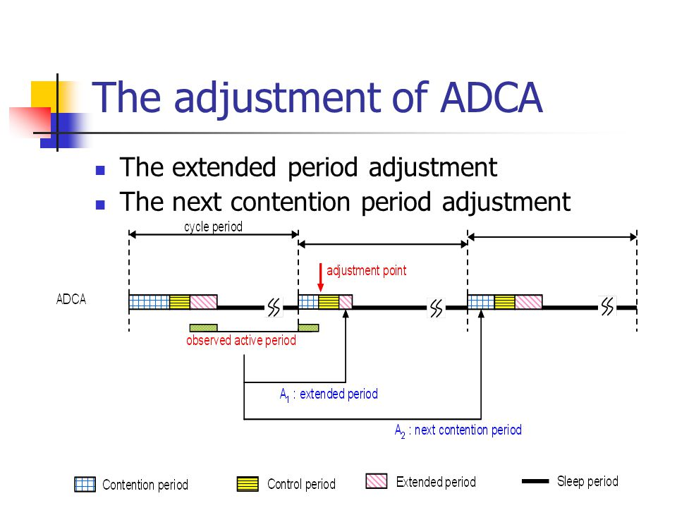 ADCA Listen to the channel for the incoming packets at the contention period Broadcast the SYN packet at the SYN period The extended period prolongs the active time immediately Tune into sleeping period to save energy