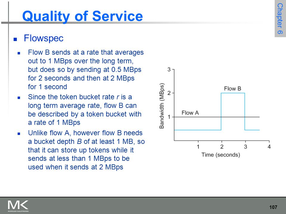 107 Chapter 6 Quality of Service Flowspec Flow B sends at a rate that averages out to 1 MBps over the long term, but does so by sending at 0.5 MBps for 2 seconds and then at 2 MBps for 1 second Since the token bucket rate r is a long term average rate, flow B can be described by a token bucket with a rate of 1 MBps Unlike flow A, however flow B needs a bucket depth B of at least 1 MB, so that it can store up tokens while it sends at less than 1 MBps to be used when it sends at 2 MBps