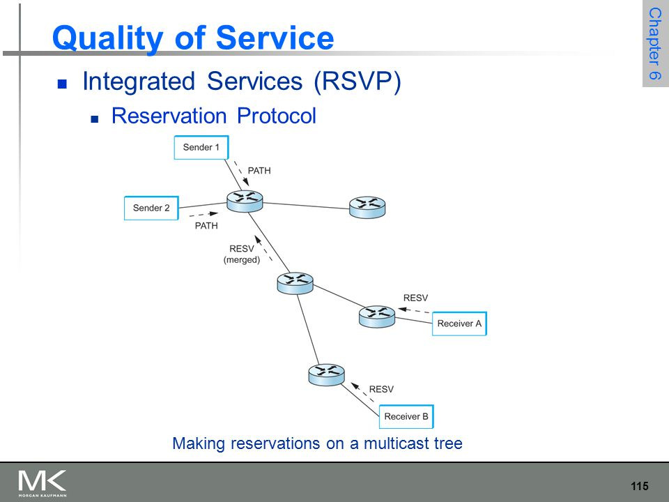 115 Chapter 6 Quality of Service Integrated Services (RSVP) Reservation Protocol Making reservations on a multicast tree