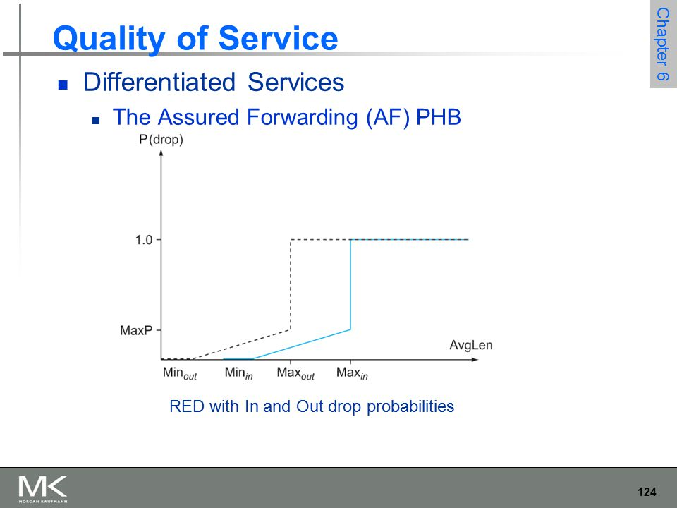 124 Chapter 6 Quality of Service Differentiated Services The Assured Forwarding (AF) PHB RED with In and Out drop probabilities