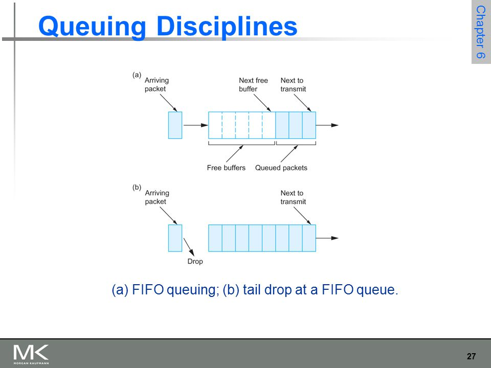 27 Chapter 6 Queuing Disciplines (a) FIFO queuing; (b) tail drop at a FIFO queue.