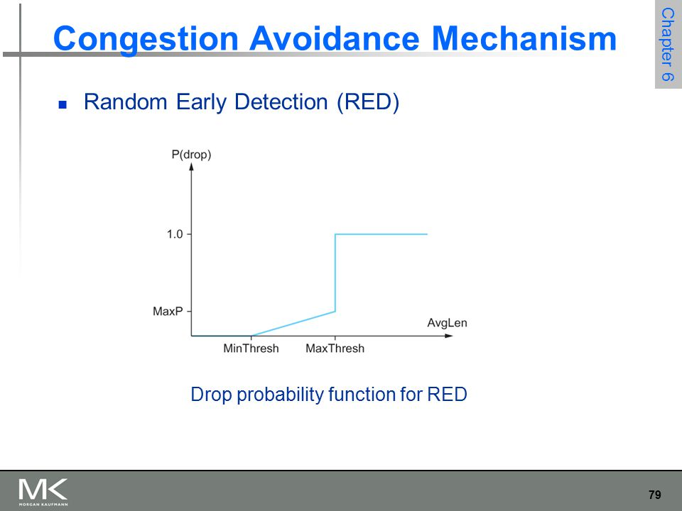 79 Chapter 6 Congestion Avoidance Mechanism Random Early Detection (RED) Drop probability function for RED