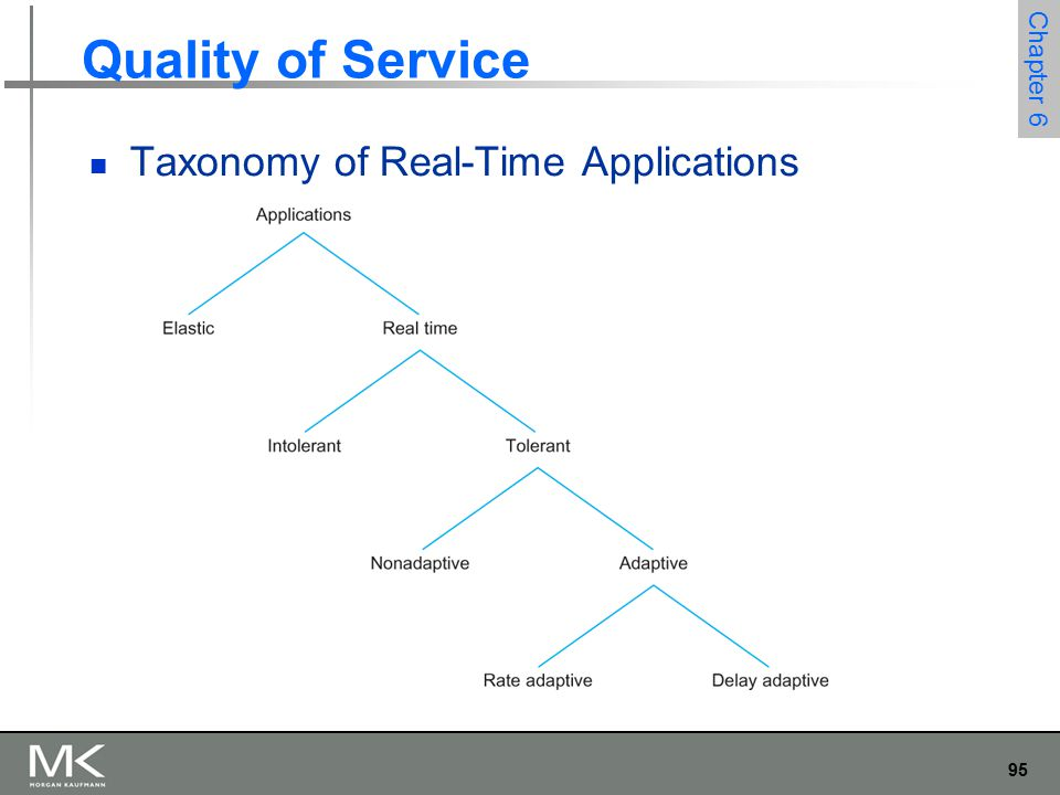 95 Chapter 6 Quality of Service Taxonomy of Real-Time Applications