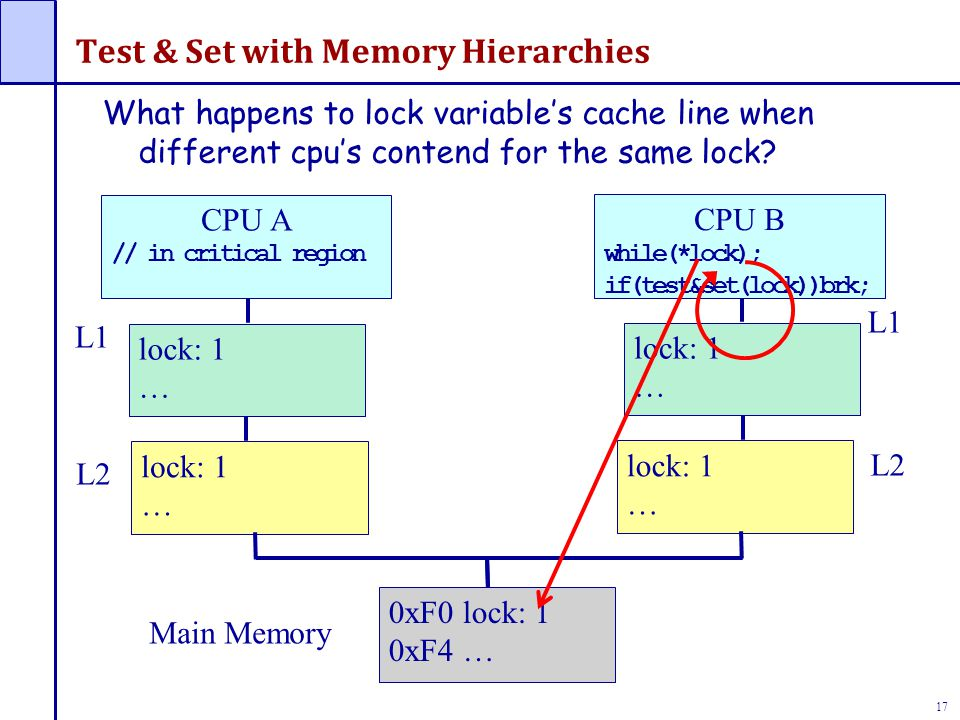 18 Test & Set with Memory Hierarchies 0xF0 lock: 0 0xF4 … lock: 0 … lock: 0 … CPU A // in critical region *lock = 0 L1 L2 Main Memory L1 L2 CPU B while(*lock); if(test&set(lock))brk; What happens to lock variable's cache line when different cpu's contend for the same lock.