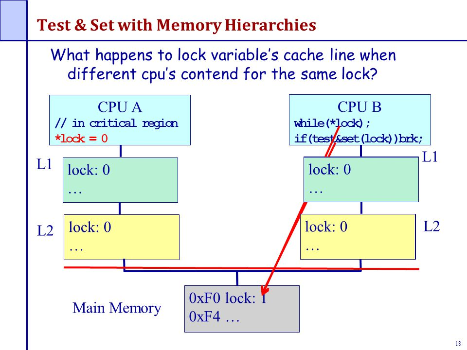 18 Test & Set with Memory Hierarchies 0xF0 lock: 0 0xF4 … lock: 0 … lock: 0 … CPU A // in critical region *lock = 0 L1 L2 Main Memory L1 L2 CPU B whil