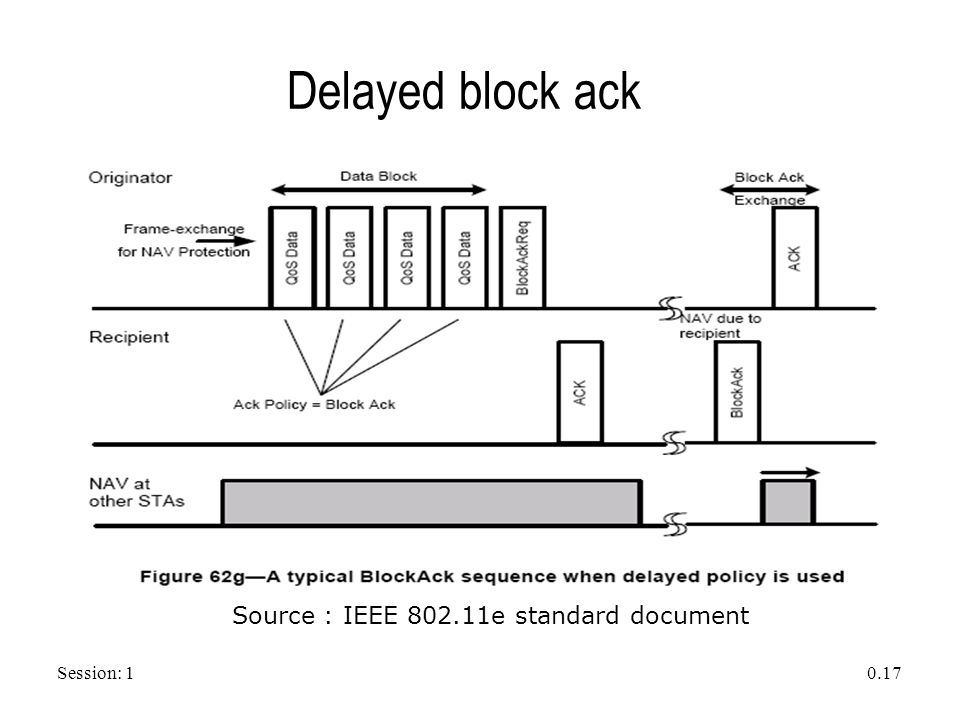 Session: 1 0.17 Delayed block ack Source : IEEE 802.11e standard document