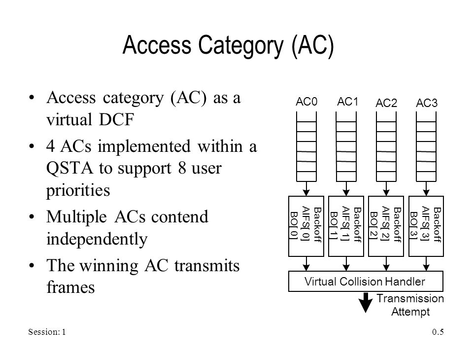Session: 1 0.5 Access Category (AC) Access category (AC) as a virtual DCF 4 ACs implemented within a QSTA to support 8 user priorities Multiple ACs co
