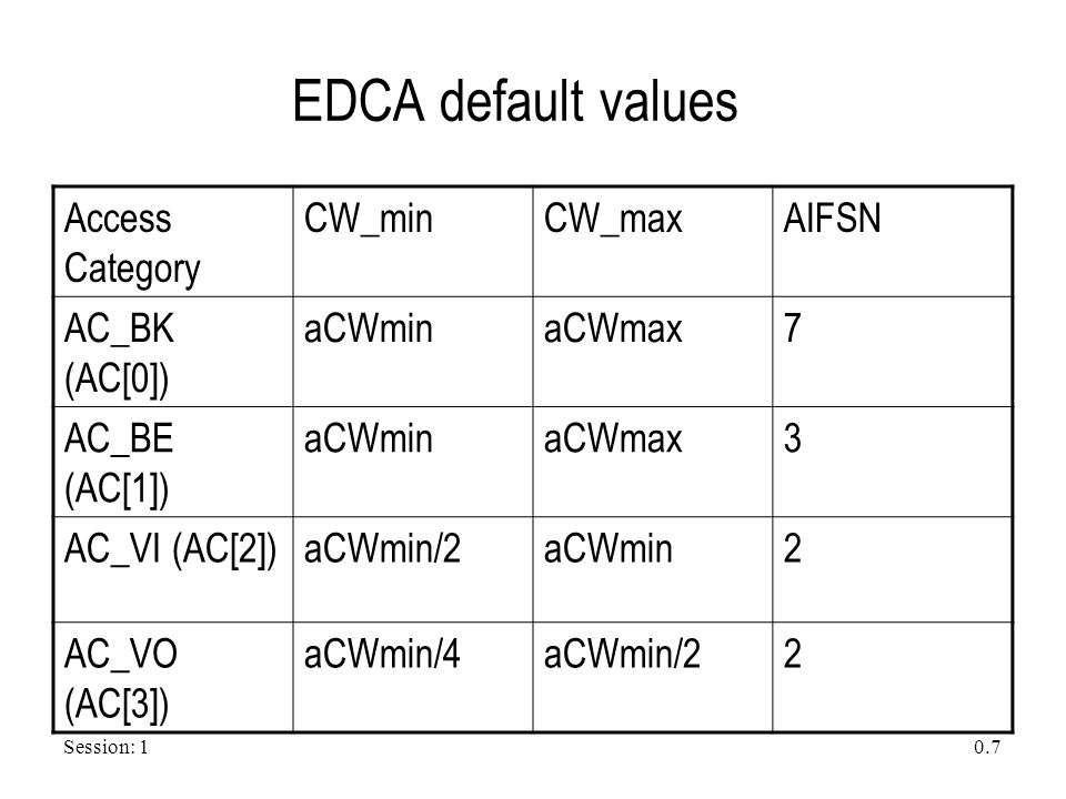 Session: 1 0.7 EDCA default values Access Category CW_minCW_maxAIFSN AC_BK (AC[0]) aCWminaCWmax7 AC_BE (AC[1]) aCWminaCWmax3 AC_VI (AC[2])aCWmin/2aCWm