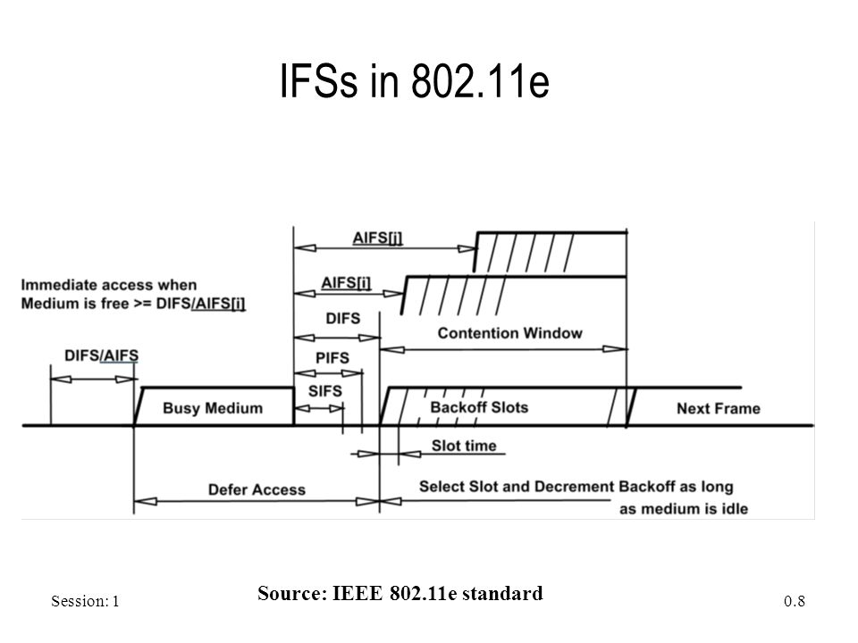 Session: 1 0.8 IFSs in 802.11e Source: IEEE 802.11e standard