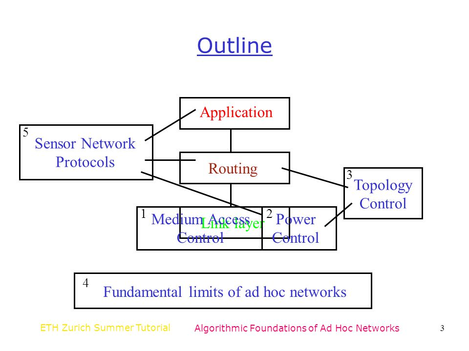 ETH Zurich Summer TutorialAlgorithmic Foundations of Ad Hoc Networks104 Spanning Trees in Ad Hoc Networks Forms a backbone for routing Forms the basis for certain network partitioning techniques Subtrees of a spanning tree may be useful during the construction of local structures Provides a communication framework for global computation and broadcasts