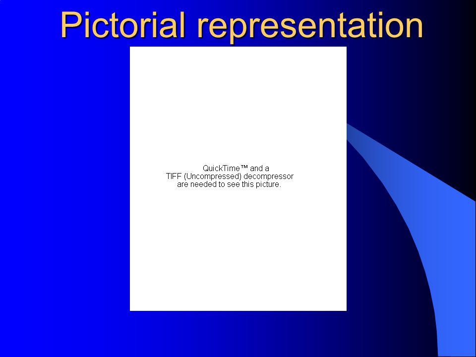 Pictorial representation