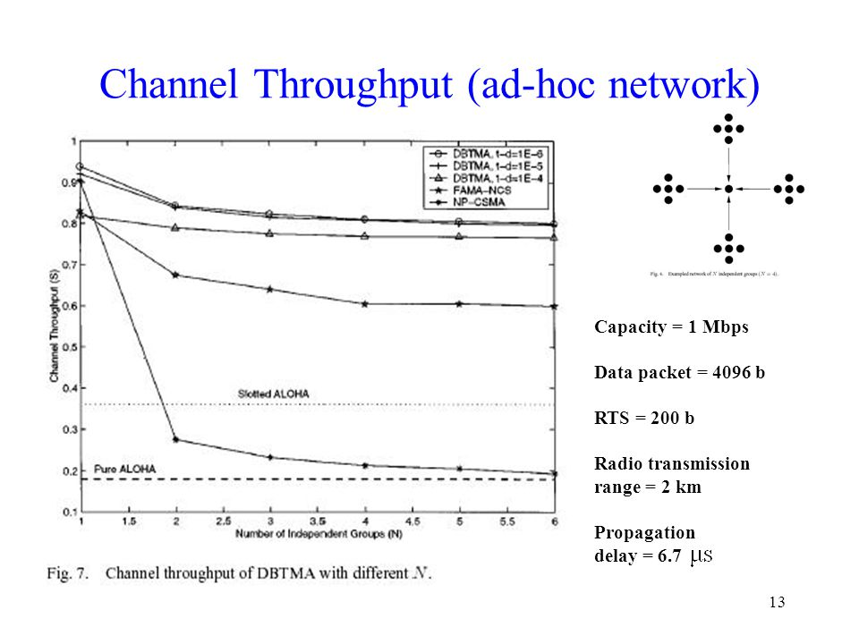 13 Channel Throughput (ad-hoc network) Capacity = 1 Mbps Data packet = 4096 b RTS = 200 b Radio transmission range = 2 km Propagation delay = 6.7