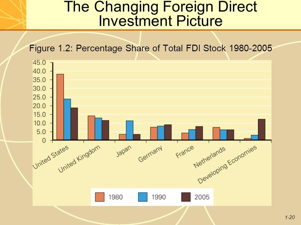 1-20 The Changing Foreign Direct Investment Picture Figure 1.2: Percentage Share of Total FDI Stock 1980-2005
