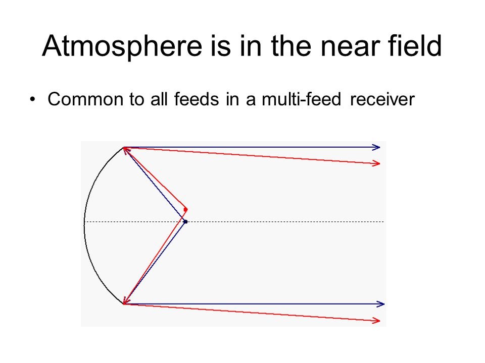 Atmosphere is in the near field Common to all feeds in a multi-feed receiver