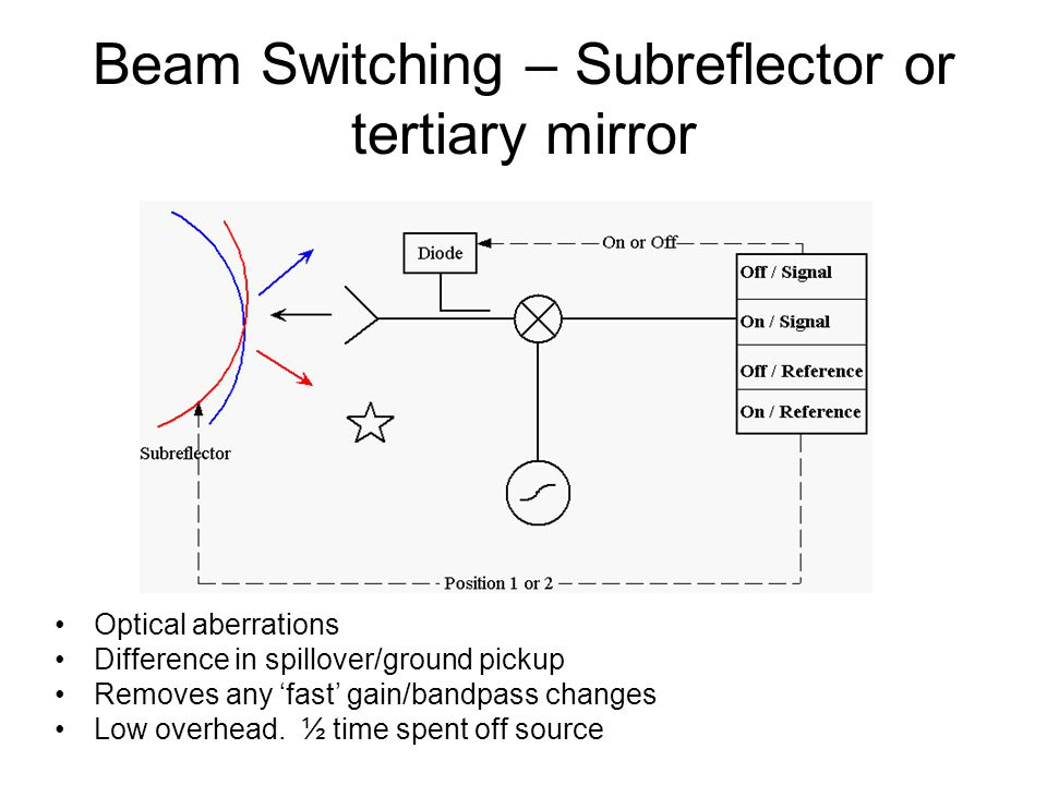 Beam Switching – Subreflector or tertiary mirror Optical aberrations Difference in spillover/ground pickup Removes any 'fast' gain/bandpass changes Low overhead.