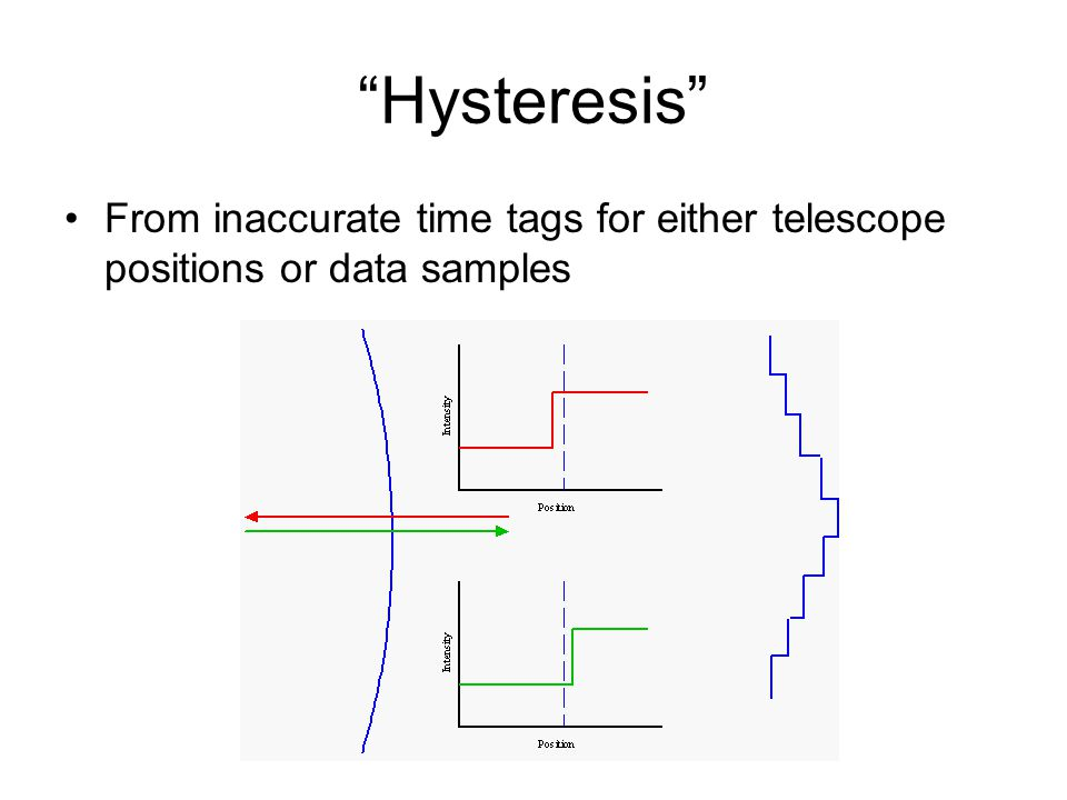Hysteresis From inaccurate time tags for either telescope positions or data samples