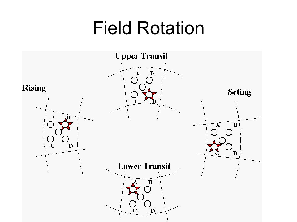 Field Rotation
