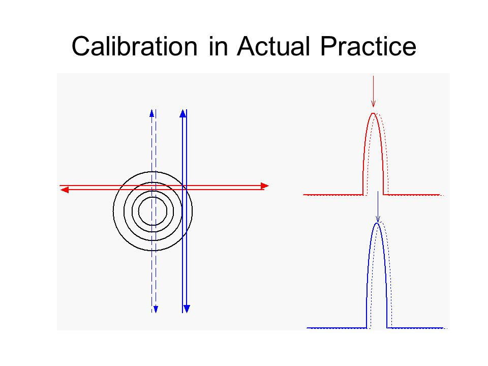Calibration in Actual Practice