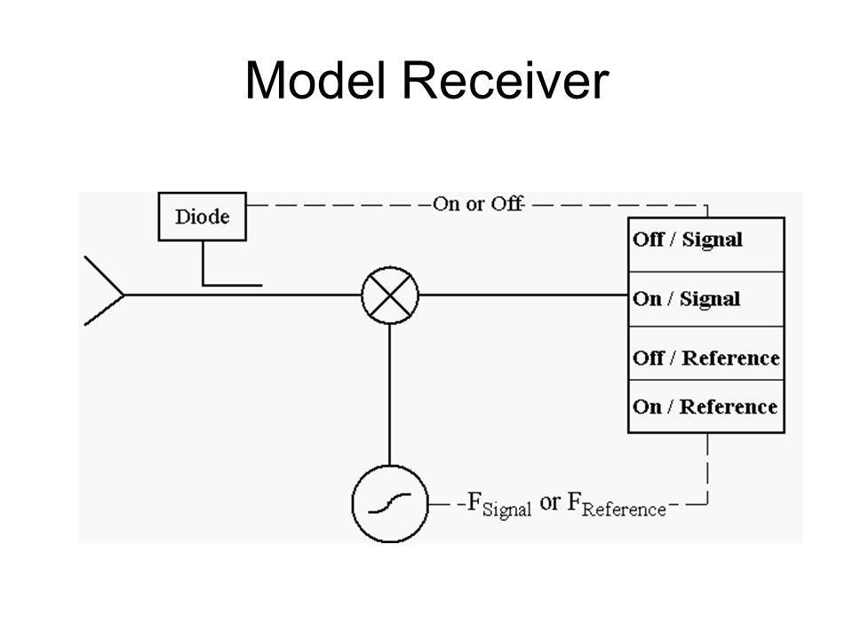 Model Receiver