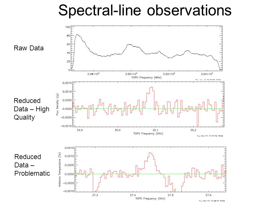 Spectral-line observations Raw Data Reduced Data – High Quality Reduced Data – Problematic