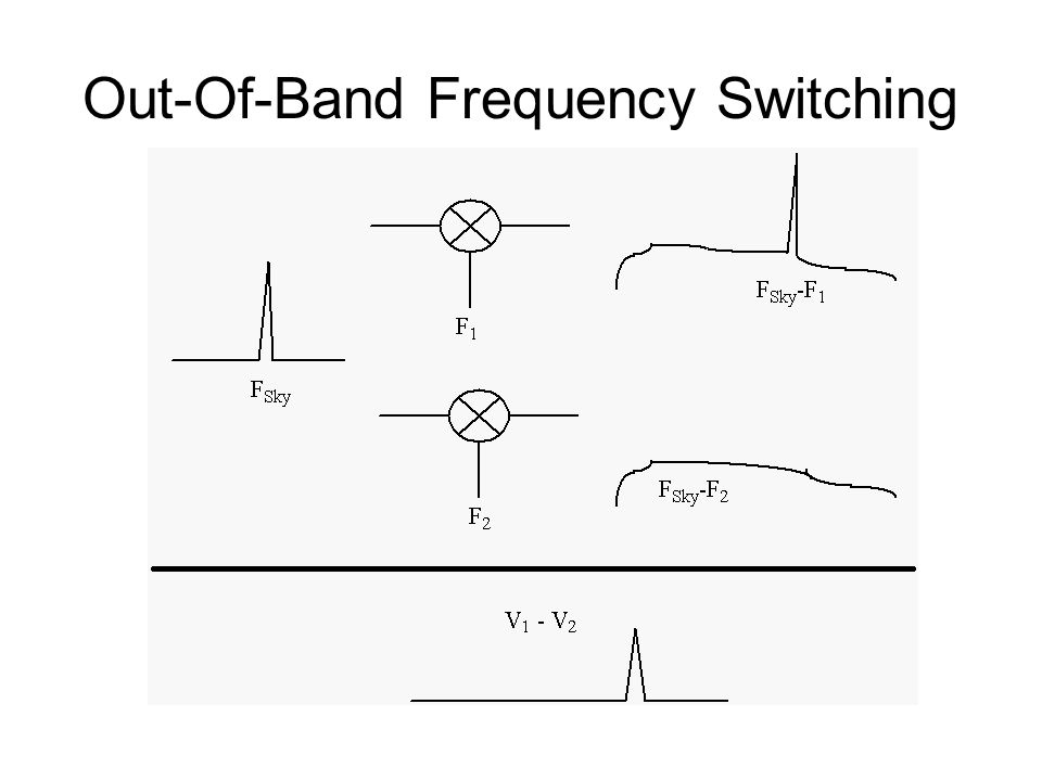 Out-Of-Band Frequency Switching