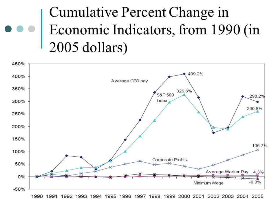 10-49 Cumulative Percent Change in Economic Indicators, from 1990 (in 2005 dollars)