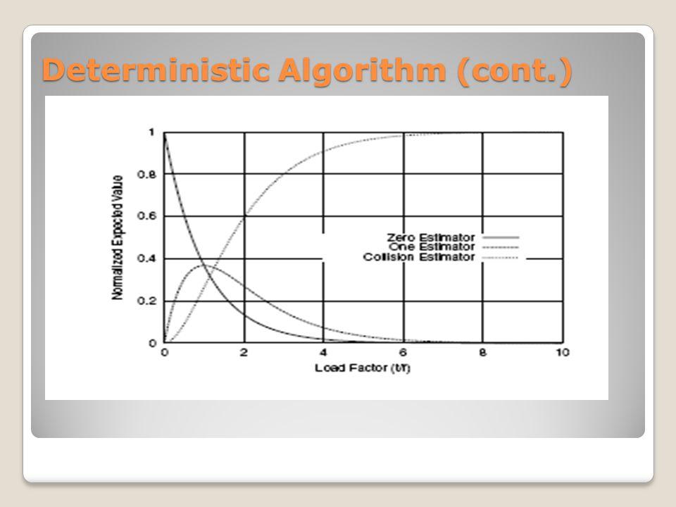 Deterministic Algorithm (cont.)