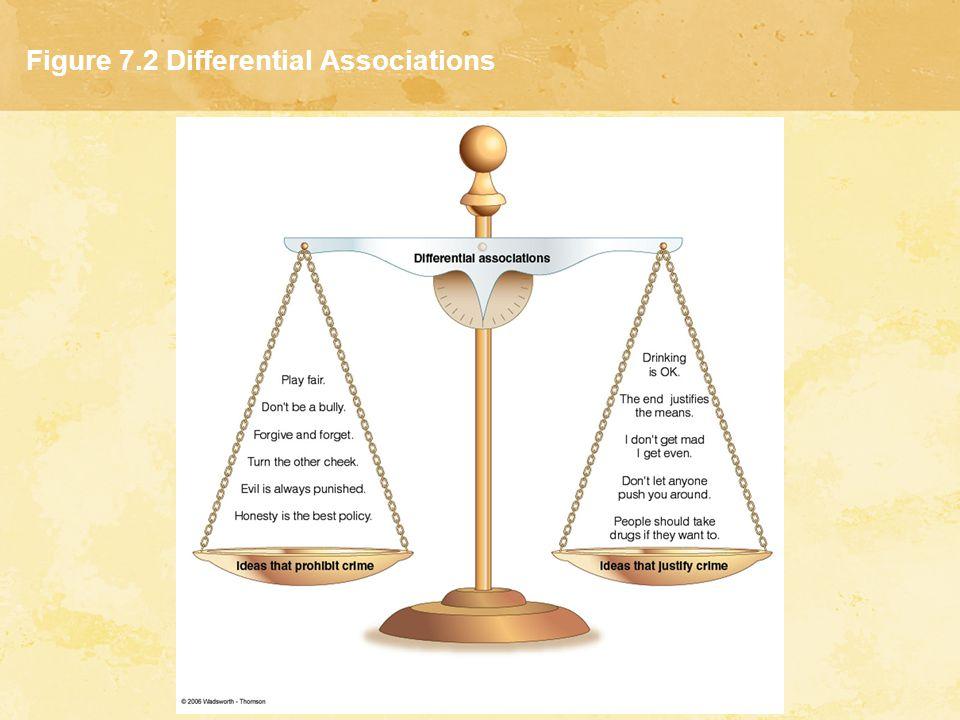 Figure 7.2 Differential Associations