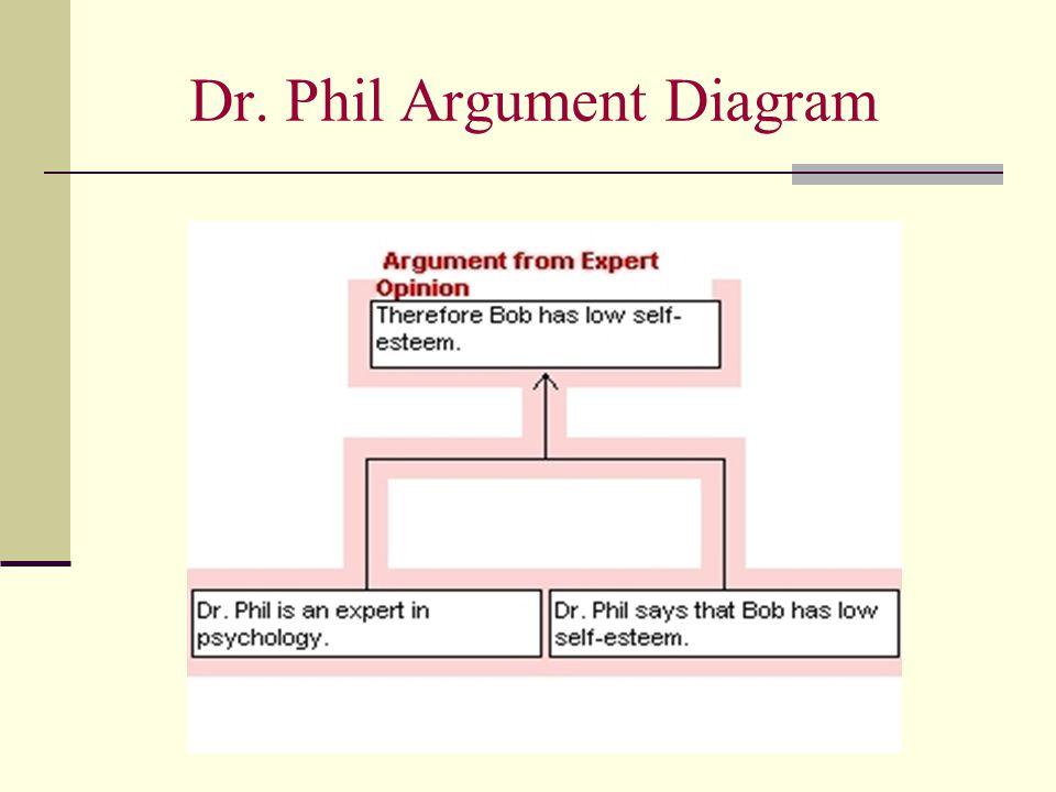 Dr. Phil Argument Diagram