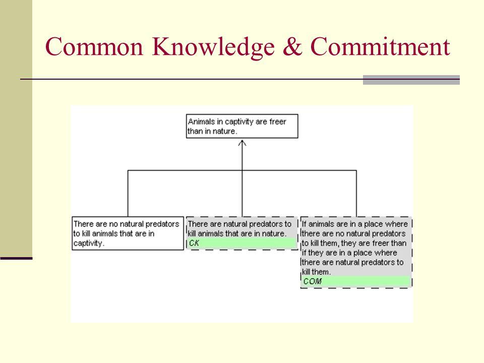 Common Knowledge & Commitment