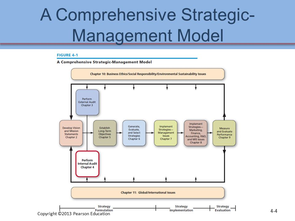 Value Chain Analysis (VCA)  Value chain analysis (VCA)  refers to the process whereby a firm determines the costs associated with organizational activities from purchasing raw materials to manufacturing product(s) to marketing those products  aims to identify where low-cost advantages or disadvantages exist anywhere along the value chain from raw material to customer service activities 4-45 Copyright ©2013 Pearson Education