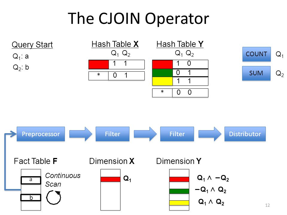 The CJOIN Operator 12 Preprocessor Filter Distributor Filter Dimension X Q1Q1 Dimension Y Q 1 ∧ −Q 2 −Q1 ∧ Q2−Q1 ∧ Q2 Q1 ∧ Q2Q1 ∧ Q2 Fact Table F COUNT SUM Q1Q1 Q2Q2 Continuous Scan a a b Q 1 : a Q 2 : b Q1Q1 Q2Q2 11 * * 01 Hash Table X Q1Q1 Q2Q2 10 * * 00 01 11 Hash Table Y Query Start