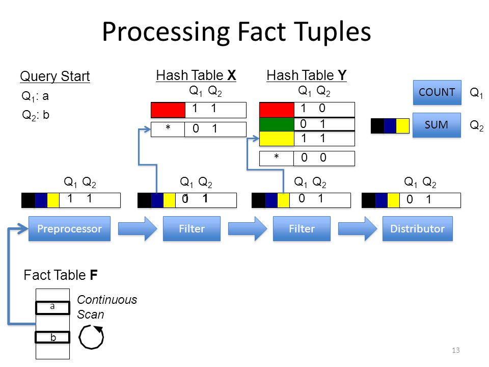 Processing Fact Tuples 13 Preprocessor Filter Distributor Filter Q1Q1 Q2Q2 11 * * 01 Q1Q1 Q2Q2 Q1Q1 Q2Q2 10 * * 00 Fact Table F Q1Q1 Q2Q2 Q1Q1 Q2Q2 COUNT SUM Q1Q1 Q2Q2 01 11 Q1Q1 Q2Q2 11 01 11 01 a a b Q 1 : a Q 2 : b Hash Table XHash Table Y Query Start 0 1 Continuous Scan